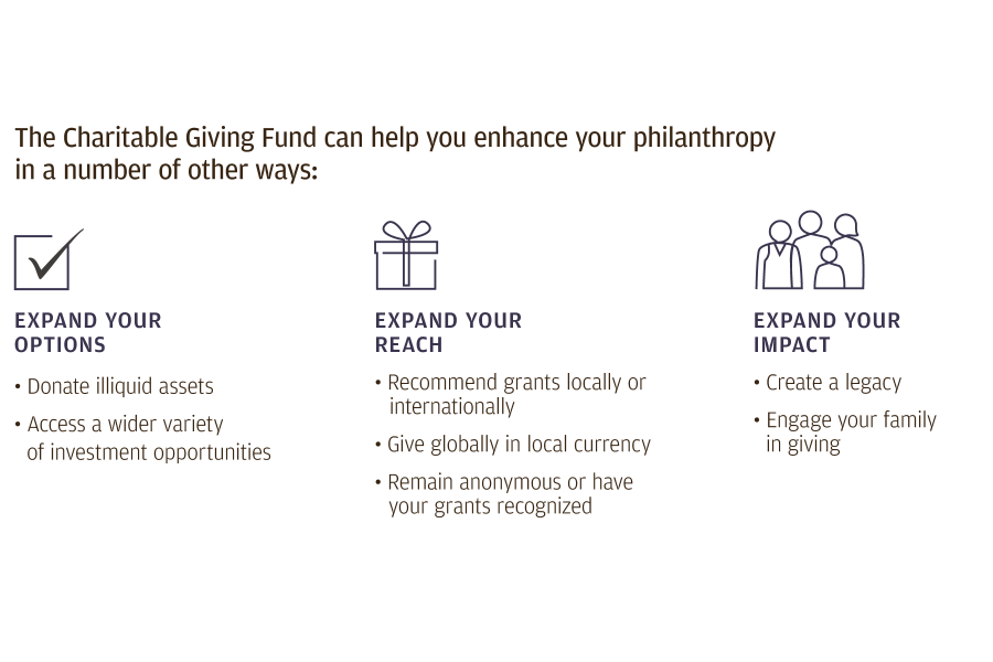 Chart 2: Graphic detailing the benefits of the Charitable Giving Fund.