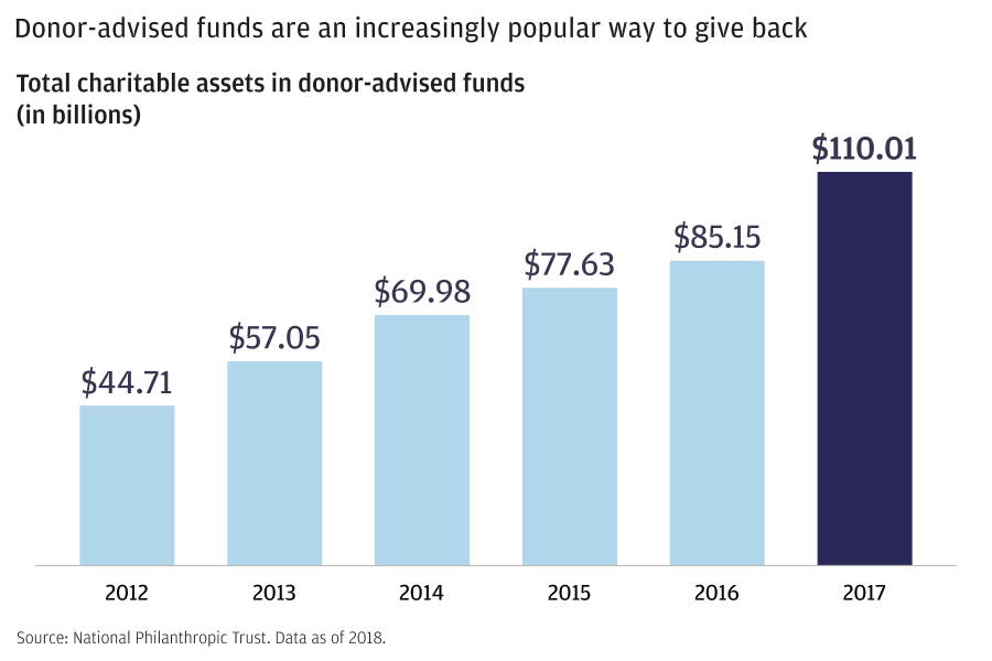 Bar graph showing the increase in assets managed within donor-advised funds. In 2016, there was $85.15 billion of charitable assets in donor-advised funds.