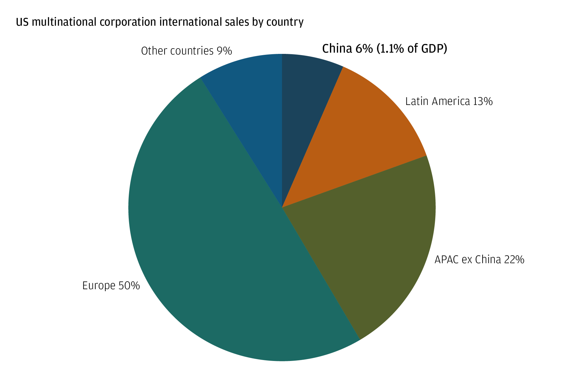 Pie chart shows the international sales of U.S. multinational corporation by country, including the distribution among China, Latin America, APAC ex-China, Europe and other countries.