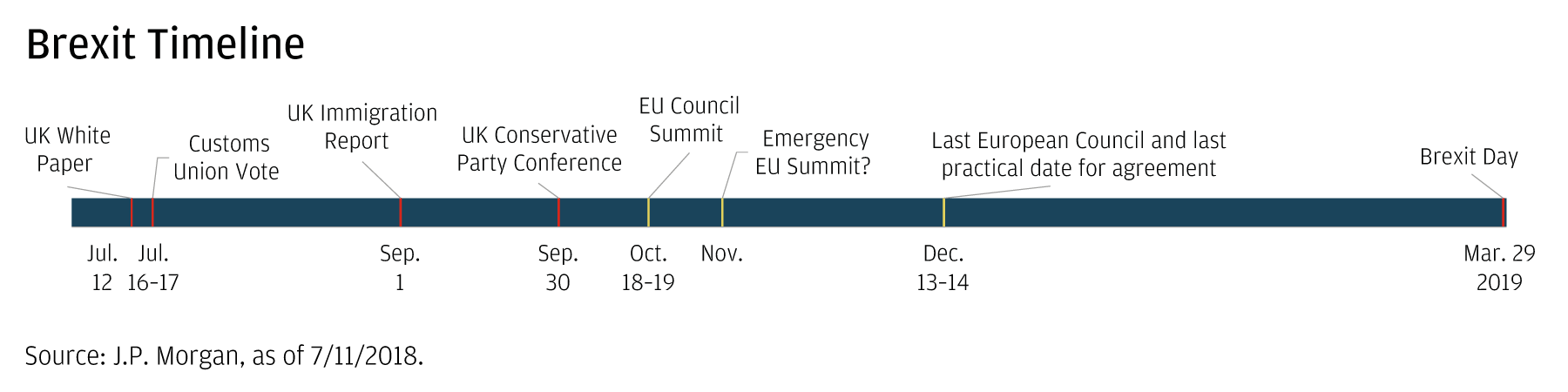 Brexit timeline An infographic shows a timeline of major events related to Brexit, between July 12, 2018 and a projection out to March 29, 2019.