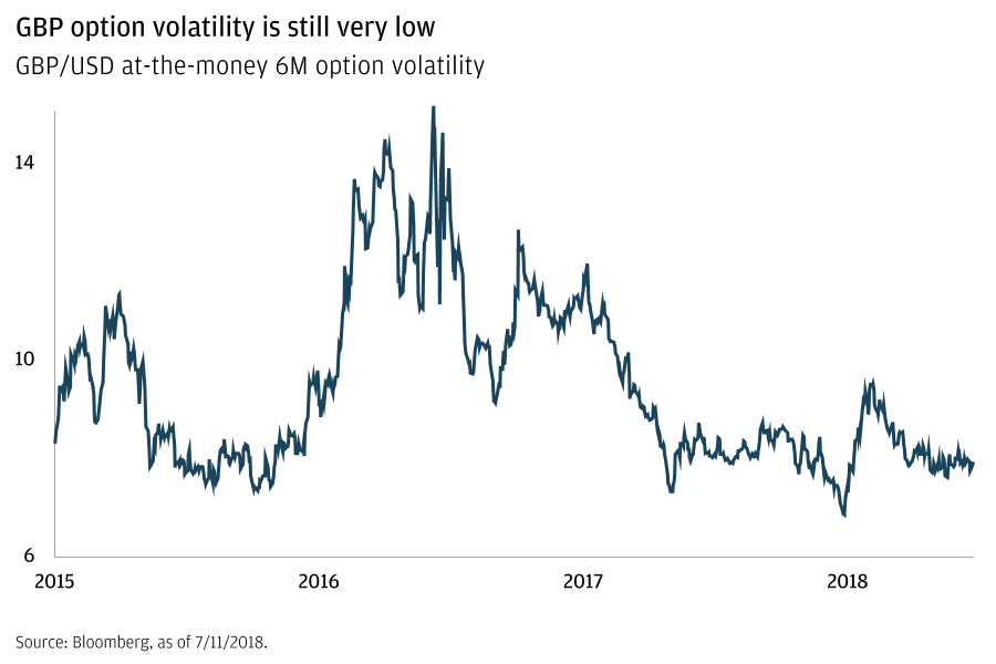 GP option volatility is still very low  A line graph shows GBP/USG at-the money 6M option volatility, between 2015 and July 2018. With the exception of a spike at the beginning of the year, the line trends down in 2018. It ranks at 8 on the scale, approximately, at the end of the period shown.