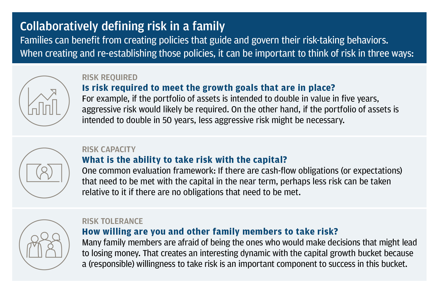 Graphic showing three ways to think about risk: Risk required, risk capacity, and risk tolerance.