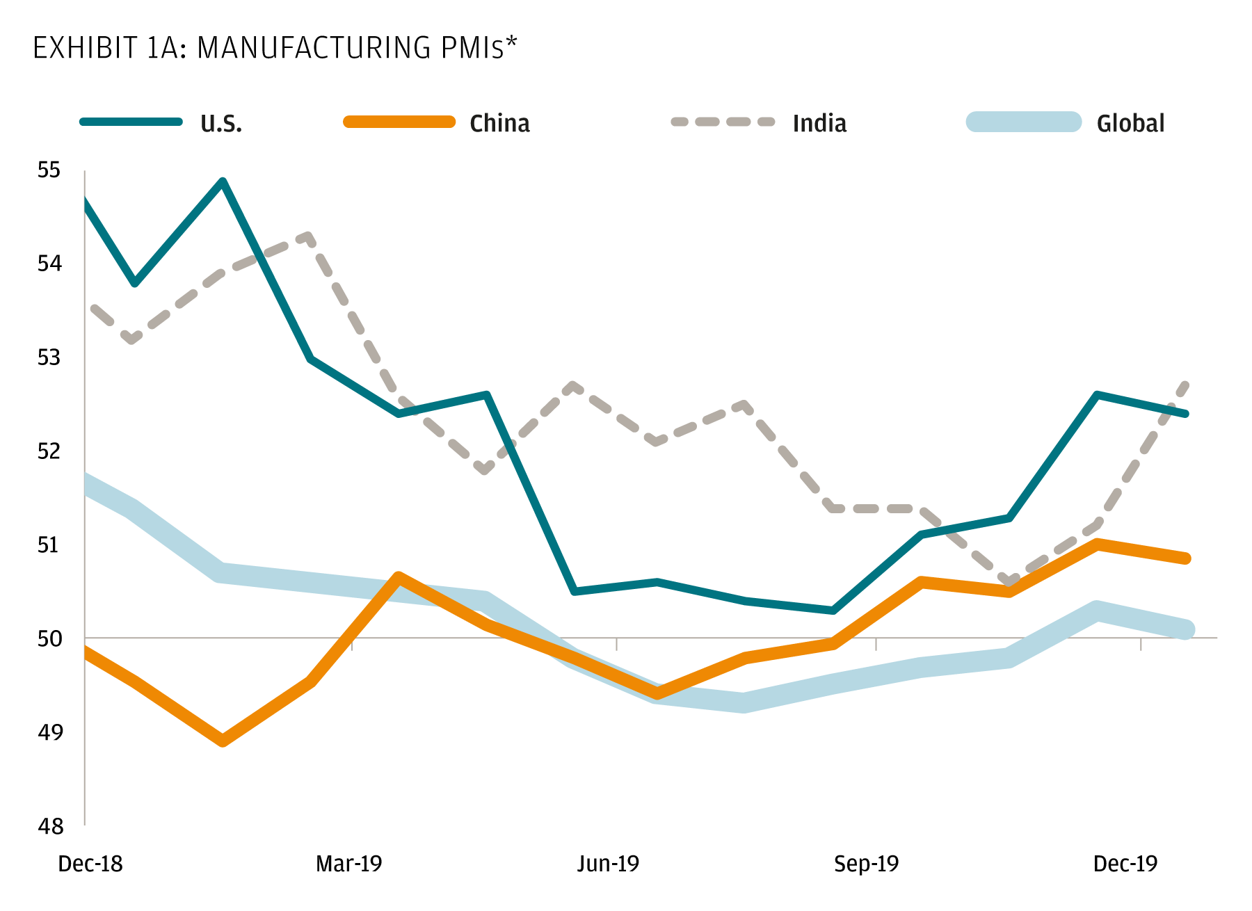 Displaying the U.S., China, India, and Global Manufacturing Purchasing Managers' Indices