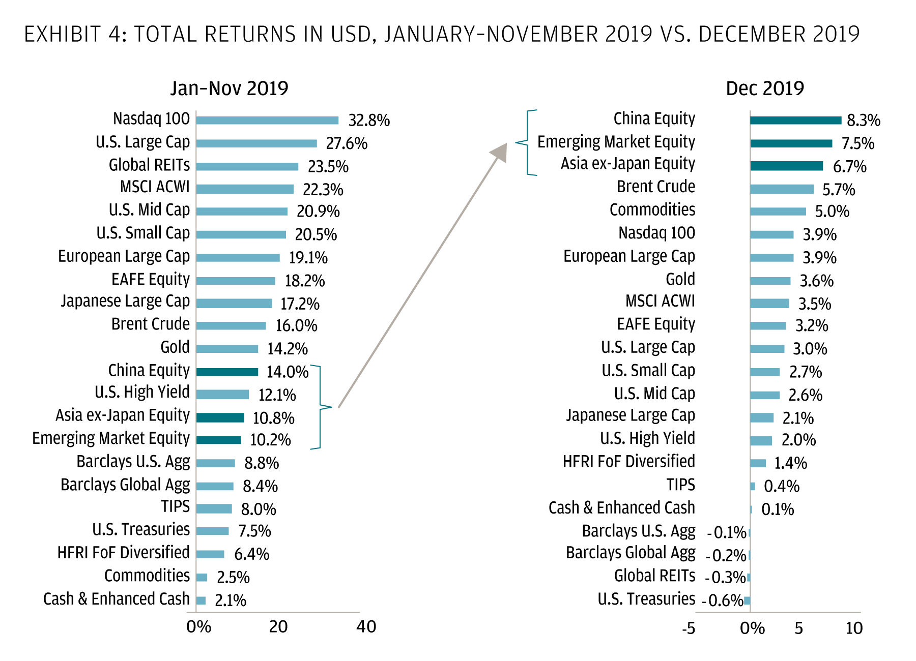 Total returns in 2019 in the global markets