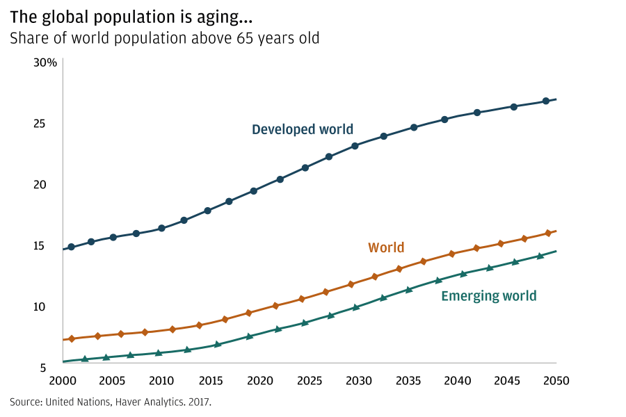 A line graph shows the share of population above 65 years old for the entire world, the developed world and the emerging world, between 2000 and estimates out to 2050. All segments are on an upward trend.
