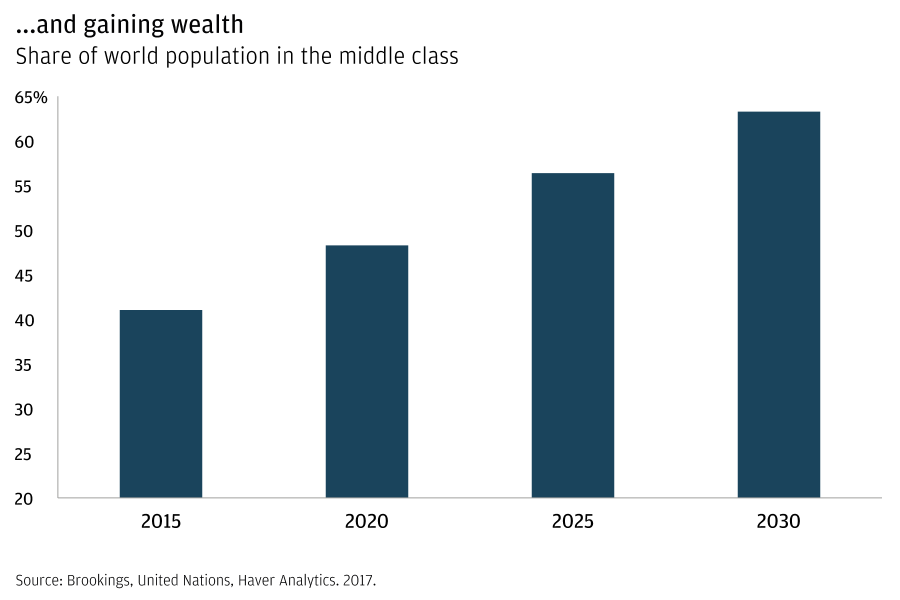 A bar graph shows the middle-class share of the world population in 2015 (roughly 40%), 2020 (50%), 2025 (55%) and 2030 (60%).