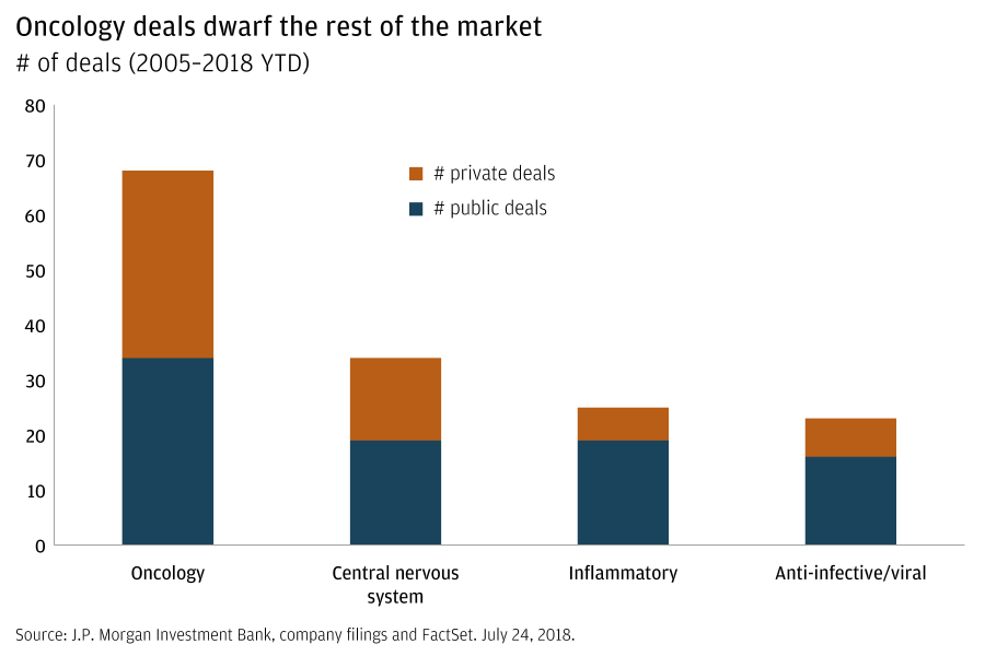 A bar graph shows the number of private and public deals related to oncology, central nervous system, inflammatory conditions and anti-infective/viral research, between 2005 and July 2018. Oncology ranks the highest with approximately 70 deals total (roughly split 50% private/50% public), followed by central nervous system with 30, inflammatory with 25, and anti-infective/viral with 20.