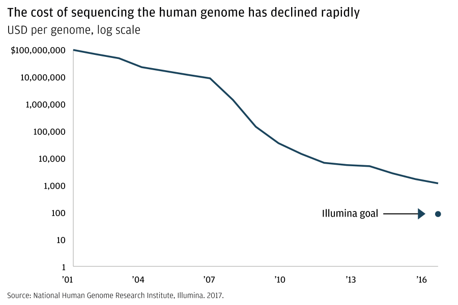 A line graph shows the cost of human genome sequencing between 2001 and 2017. The trend line declines from $100 million to $1000 over the course of the period shown. The Illumina goal is highlighted on the chart at $100.