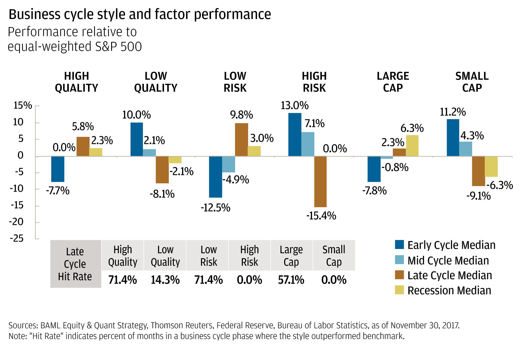Bar chart compares the performance relative to equal-weighted S&P 500 across various business cycles (early-cycle, mid-cycle, late-cycle and recession) and factors (high-quality, low-quality, low-risk, high-risk, large-cap and small-cap). The chart highlights that in late-cycle, the factors that perform best are high-quality, low-risk and large-cap.