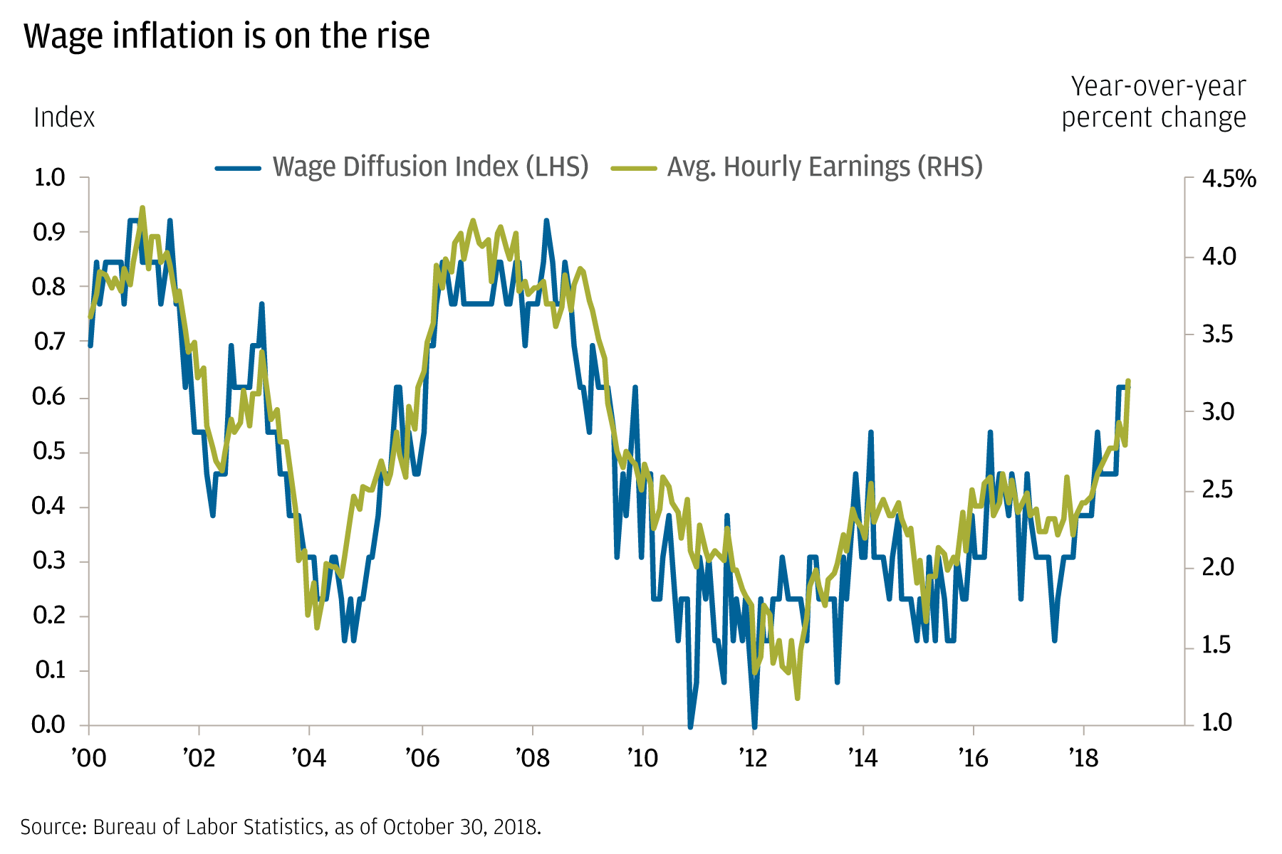 Line chart compares the wage diffusion index and average hourly earnings from October 2000 to October 2018. The chart shows that these two factors are correlated; and as hourly earnings increase, so does the wage diffusion index.