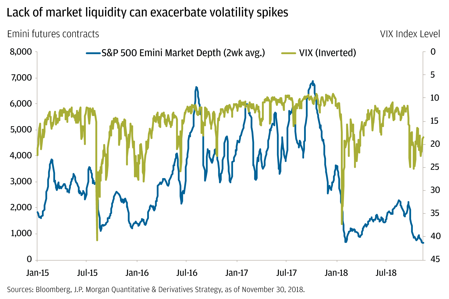 Line chart compares the S&P 500 Emini Market Depth (a measure of market liquidity) to the VIX (a measure of market volatility) from January 2015 to July 2018. This chart highlights that when market liquidity is low, historically, market volatility has been high.