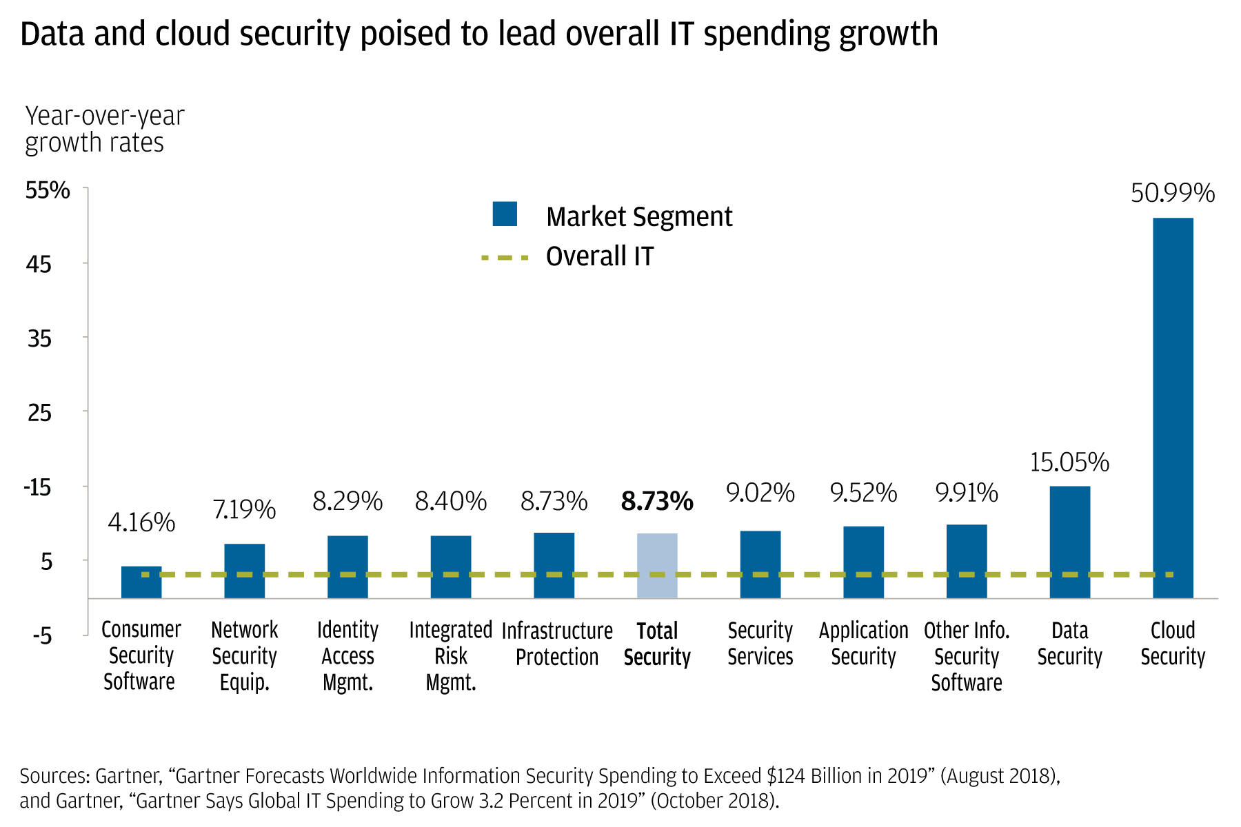 Bar chart showing year-over-year growth rates across consumer security software, network security equipment, identity access management, integrated risk management, infrastructure protection, total security, security services, application security services, application security, other information security software, data security and cloud security. Cloud security towers over the other bars at 50.99%, far above the overall IT growth of ~4%.
