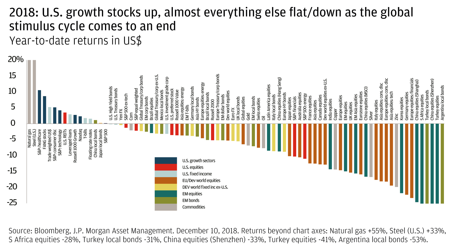 2018: US growth stocks up, almost everything else flat/down as the global stimulus cycle comes to an end
