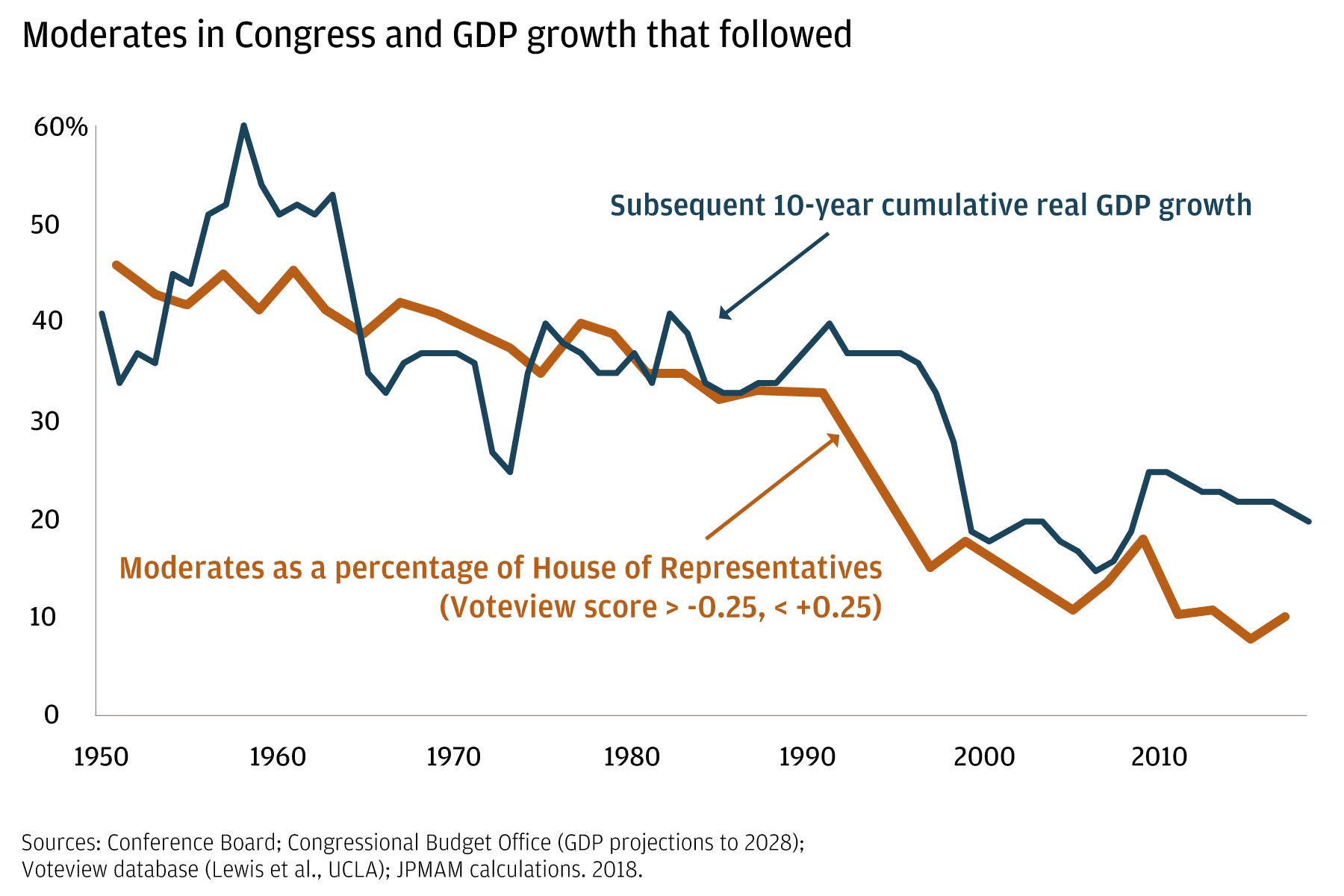 This two-line graph draws a link between GDP performance and the percentage of moderates in the House of Representatives, 1950-2017.