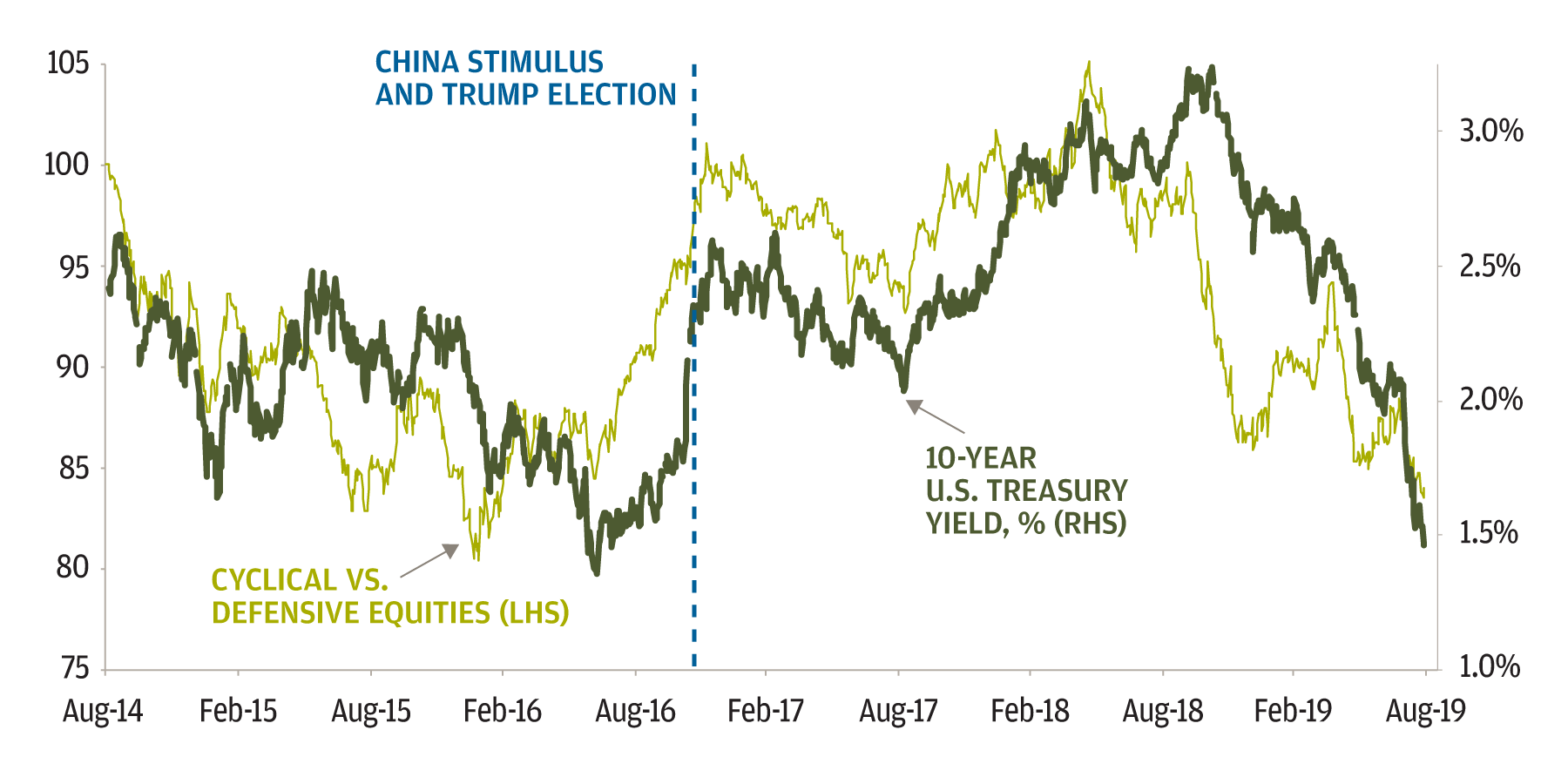 Enthusiasm after China stimulus and Trump's election was fleeting