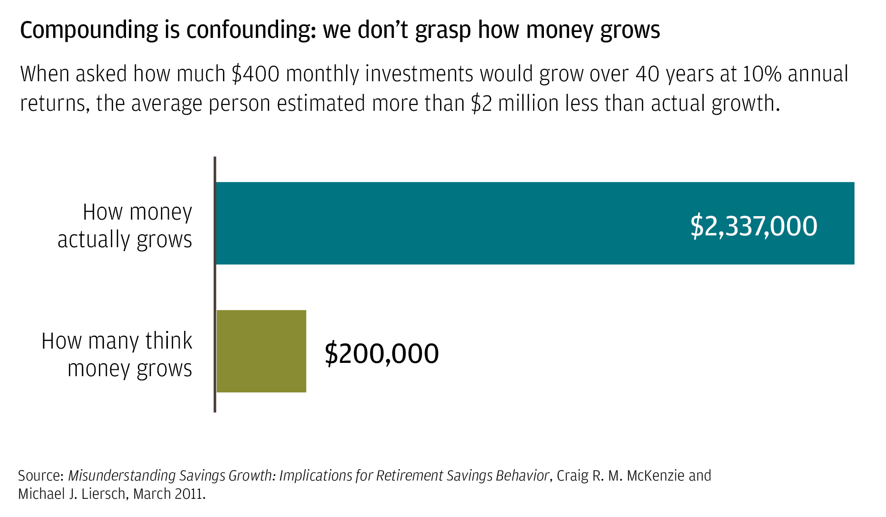 Compounding is confounding: We don't grasp how money grows