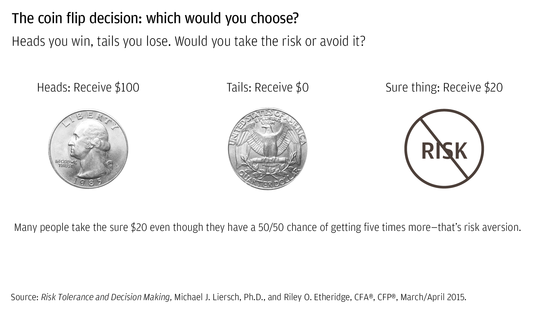 The coin flip decision: Which would you choose?