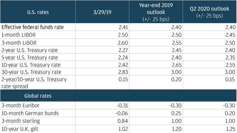Interest rates table