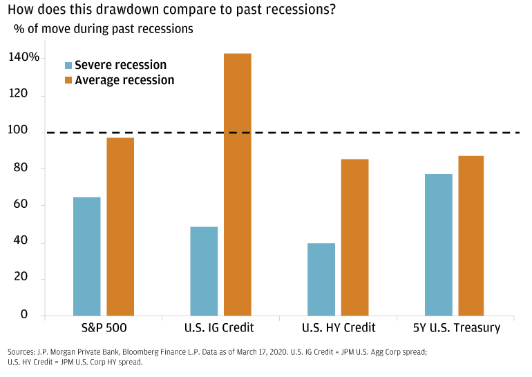 The bar chart shows the percentage of movement during past recessions (severe and average) for the S&P 500, the U.S. IG, the U.S. HY and the 5Y U.S. It compares this drawdown of the average to severe recession.