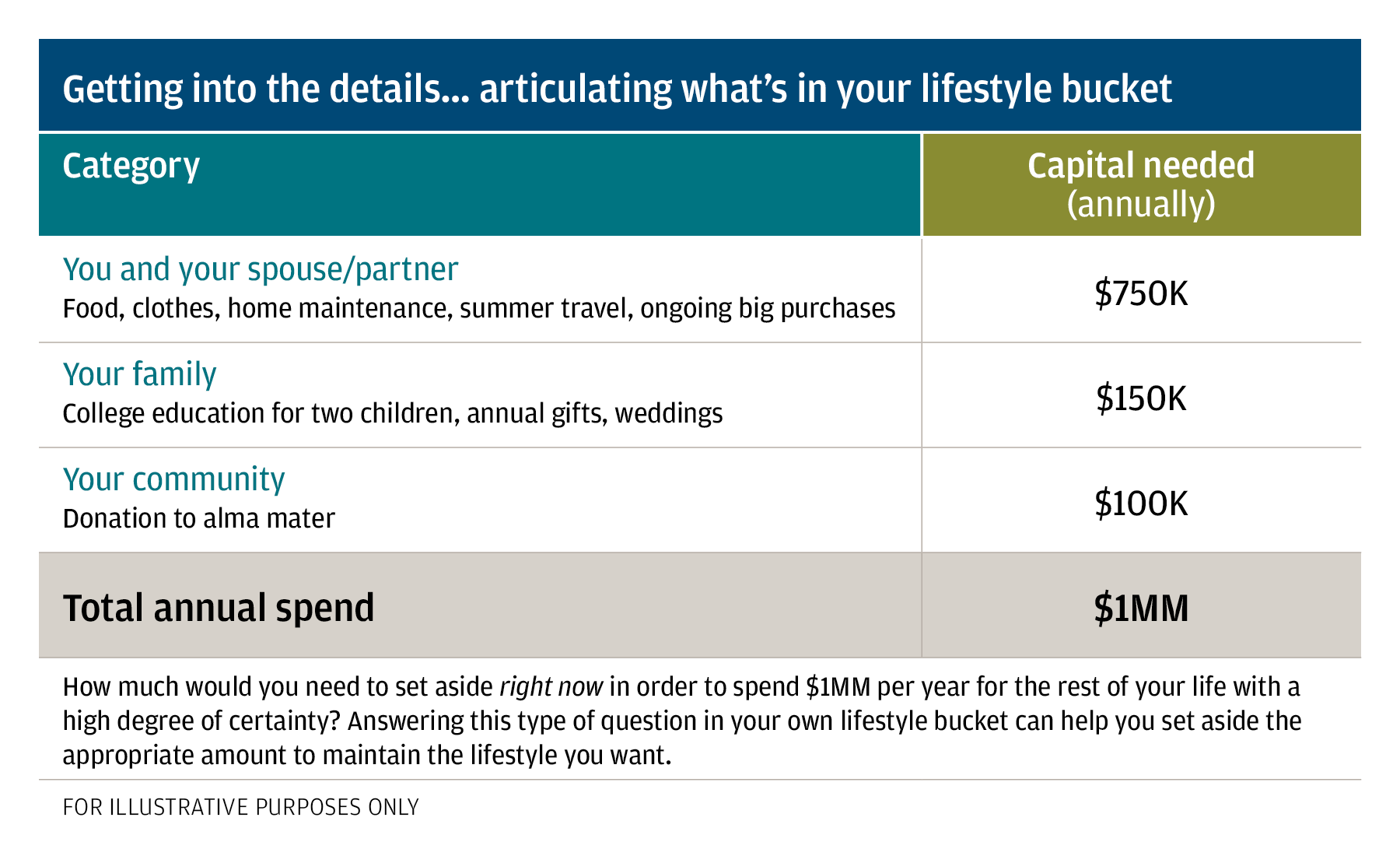 Figure 1: Graphic showing an example of how you would think about allocating to your Lifestyle Bucket in the context of a $100 million portfolio. Example illustrates that you would need to allocate $30 million to your Lifestyle Bucket in order to spend $1