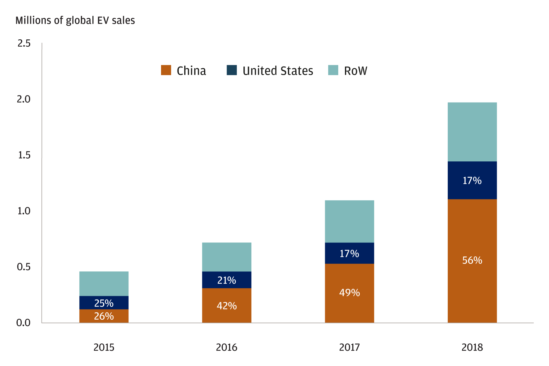 China accounts for over half of global EV sales