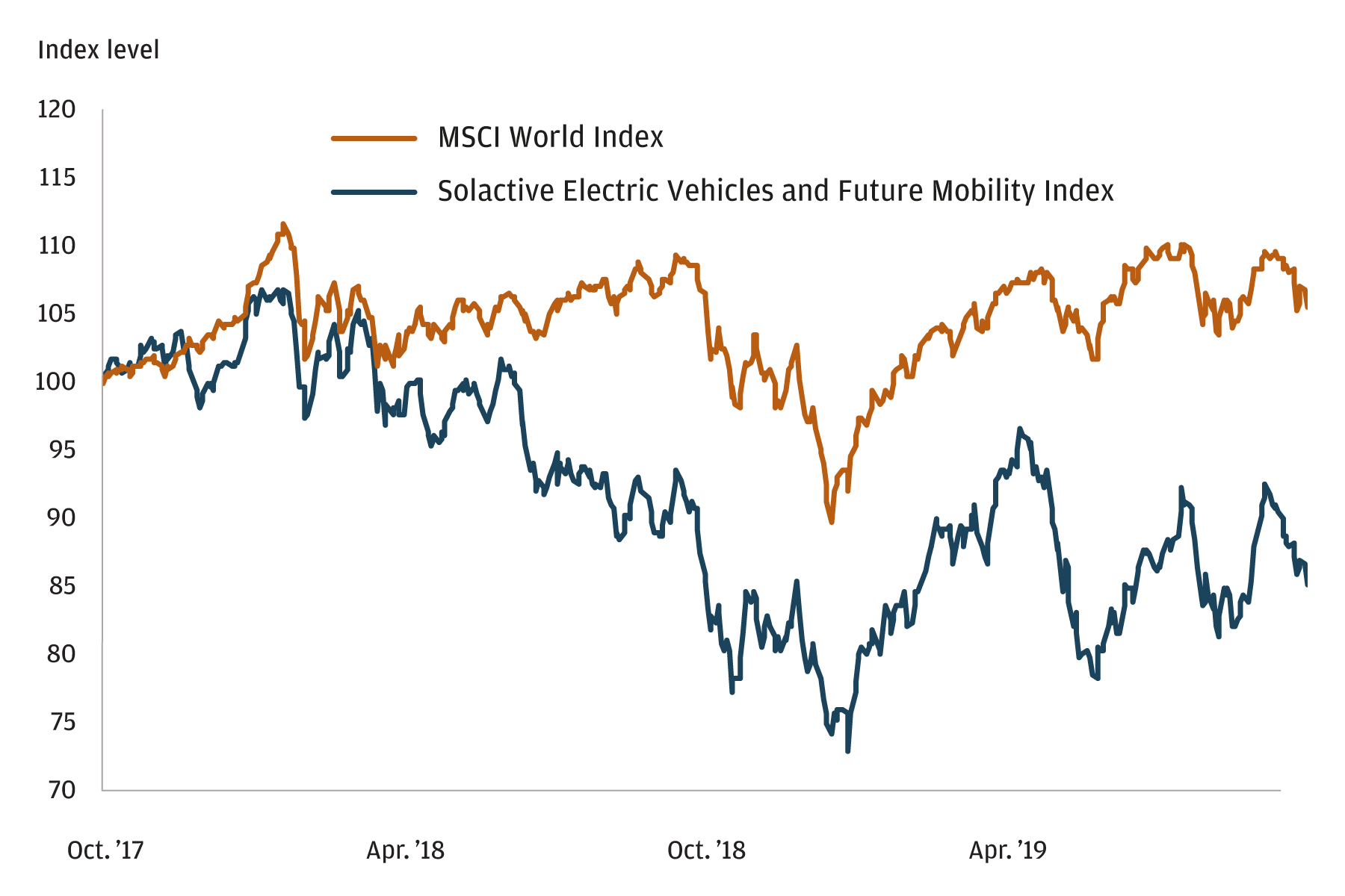 2019 EV slowdown reflected in its underperformance