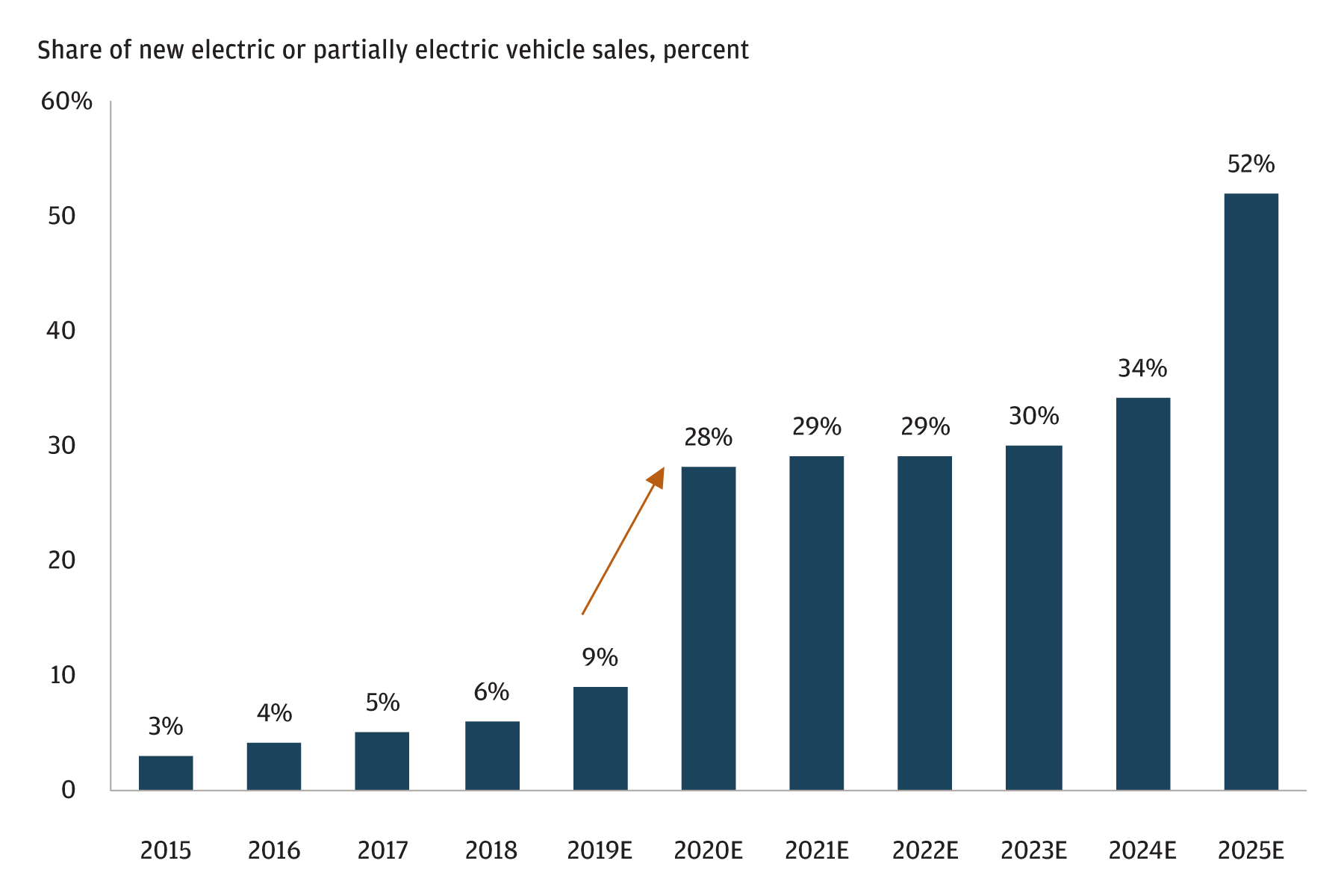 European EV adoption rate is set to climb