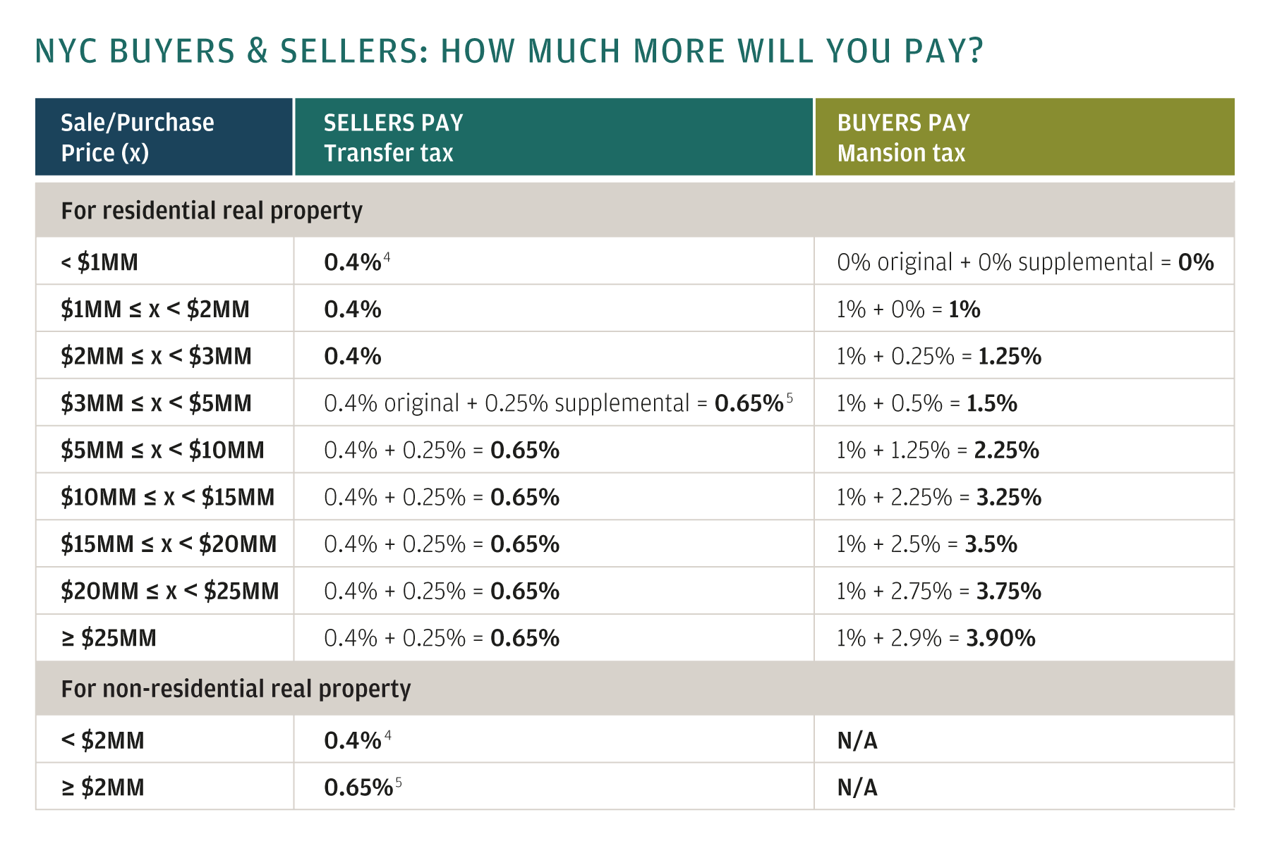 A chart that details seller's and buyer's taxes on residential and non-residential property.
