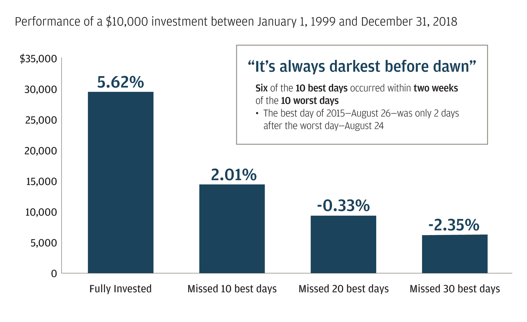 Bar chart shows performance of the S&P 500 from January 1999 through December 2018 in four example portfolios: Fully invested through this time period, missed the 10 best days in this time period, missed 20 best days in this time period, and missed 30 best days in this time period. The chart highlights that a portfolio that stayed fully invested during this time period (despite the highs and lows of the market cycle) saw the highest return.