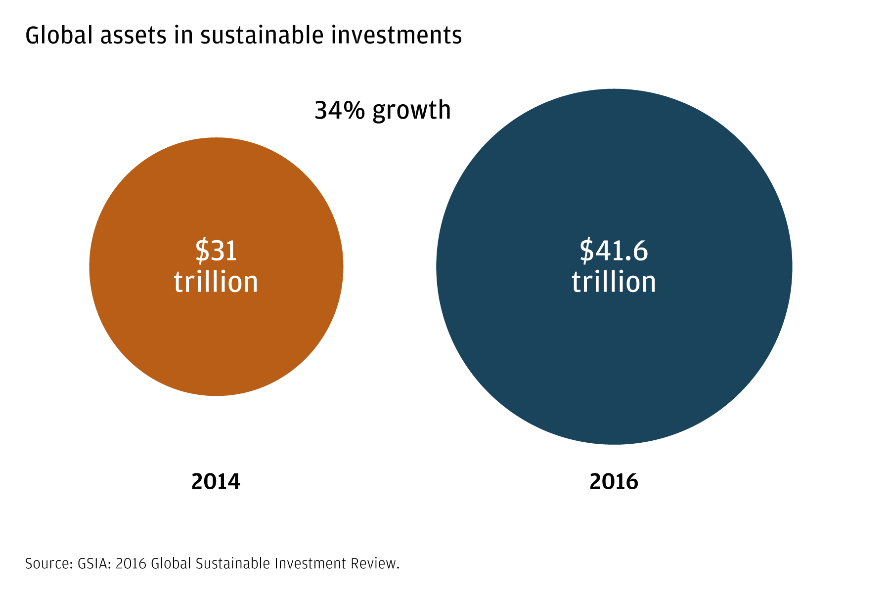 "Pie chart (two ""pies"") illustrating the 34% growth in assets between $21 trillion in 2014 and $41.6 trillion in 2016"