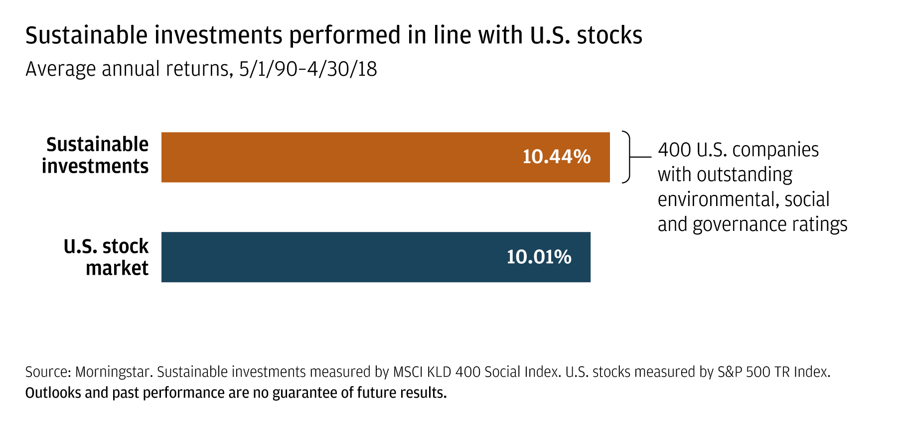Bar chart showing that sustainable investment returns over the past 28 years were comparable to those of the stock market as a whole.