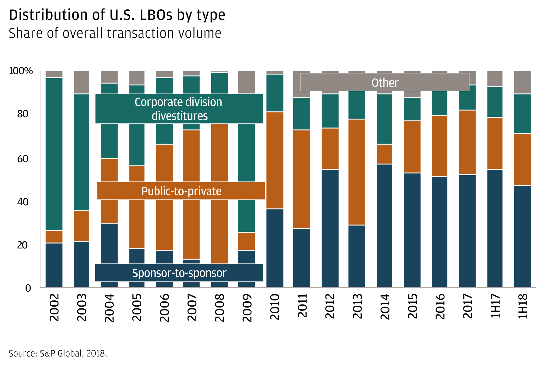 Private equity dry powder: implications for investors
