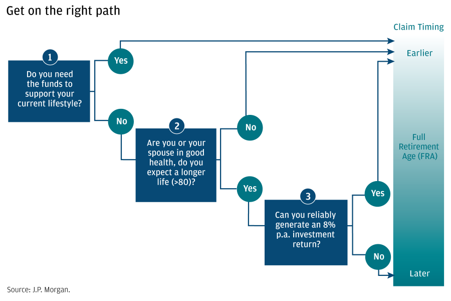 "A decision tree shows the process for determining when to start collecting Social Security. The tree poses three questions—""Do you need the funds to support your current lifestyle,"" ""Are you or your spouse in good health, do you expect a longer life (>80),"" and ""Can you reliably generate an 8% p.a. investment return?""—against a ""claim timing"" spectrum. The spectrum ranges between ""Earlier,"" ""Full Retirement Age (FRA),"" and ""Later."""