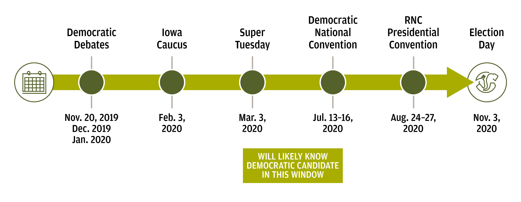 A graphic depicting important dates on the election calendar. Democratic Debates are on November 20, 2019, in December 2019 and January 2020. The Iowa Caucus is on February 3, 2020. Super Tuesday is on March 3, 2020. The Democratic National Convention is from July 13-16, 2020. The RNC Presidential Convention is from August 24-27, 2020. And Election Day is on November 3, 2020. The Democratic candidate is likely to be made known sometime between March 3, 2020 and July 16, 2020.