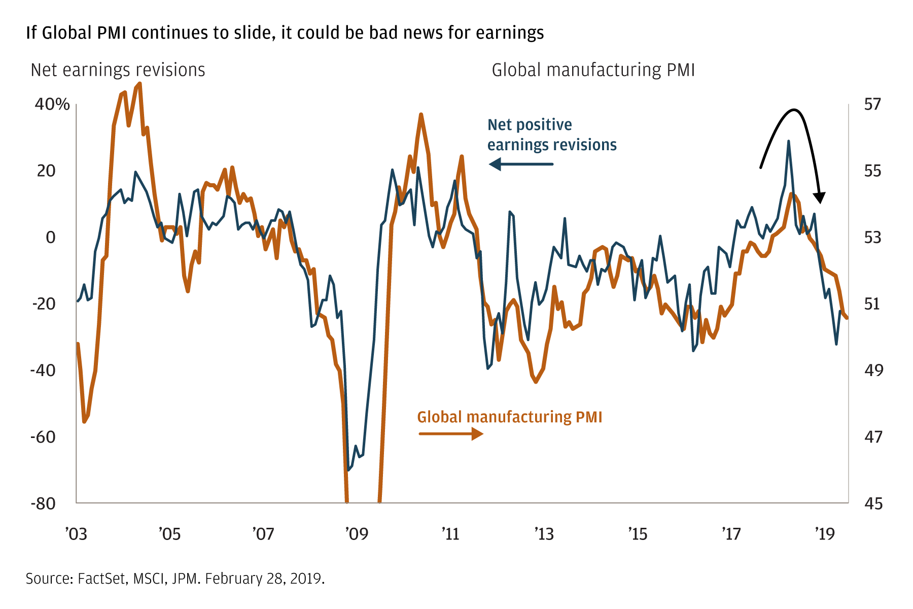 Global PMI suggests earnings at risk
