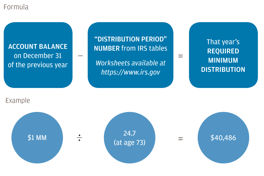Infographic that includes the formula to calculate your Required Minimum Distributions (RMDs). RMD Calculation equals Account Balance on December 31 of the previous year divided by the distribution period number from the IRS tables. Worksheets are available at https://www.irs.gov.