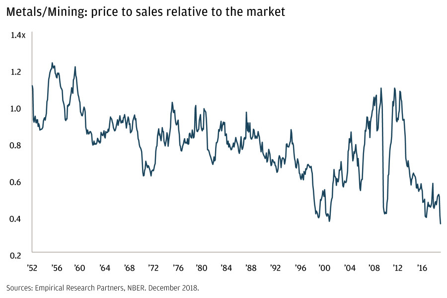 Metals/Mining: price to sales relative to the market
