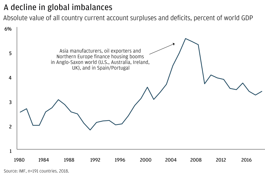 A decline in global imbalances