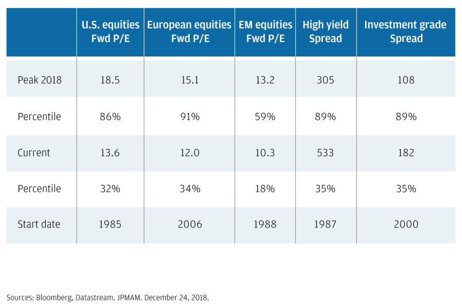 U.S., European, and EM equities, high-yield and high-grade spreads