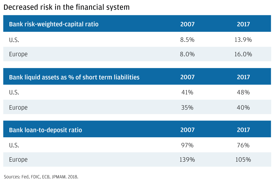 Decreased risk in the financial system