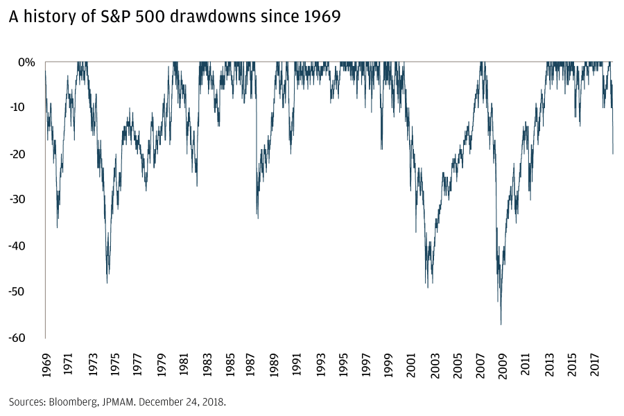 A history of S&P 500 drawdowns since 1969