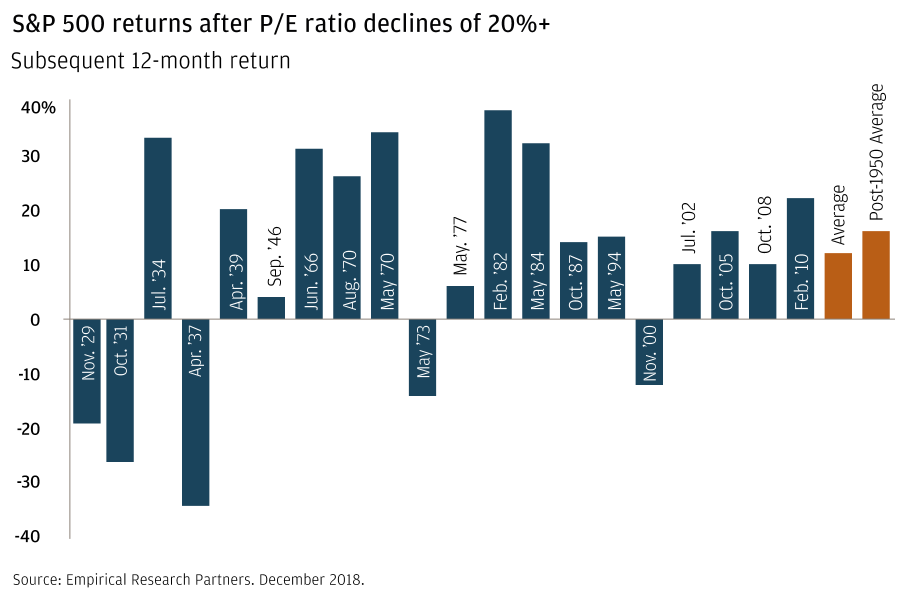 S&P returns after P/E ratio declines of 20%+