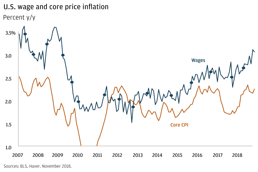U.S. wage and core price inflation