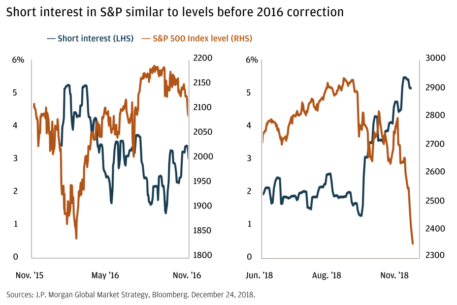 Short interest in S&P similar to levels before 2016 correction