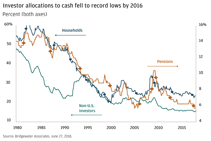 Investor allocations to cash fell to record lows by 2016