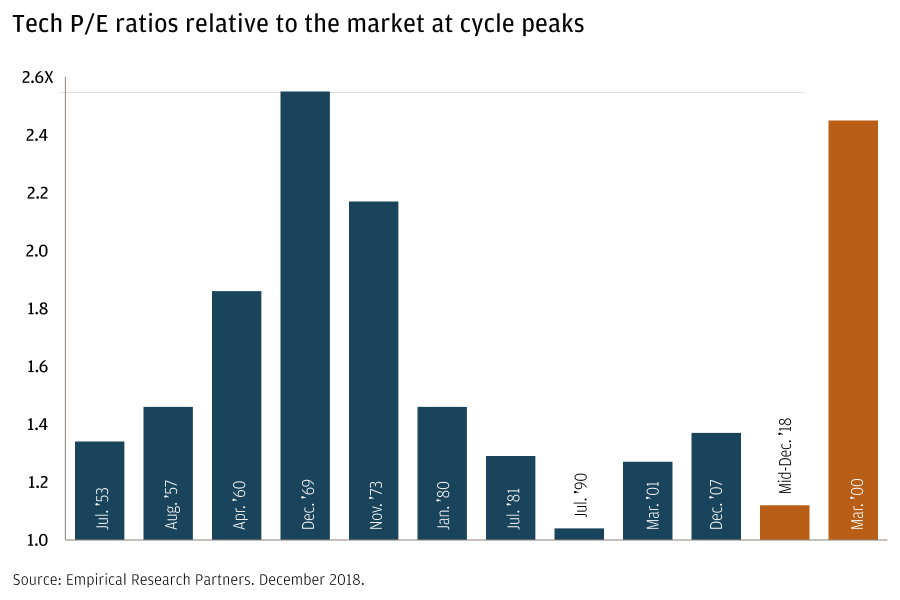 Tech P/E ratios relative to the market at cycle peaks