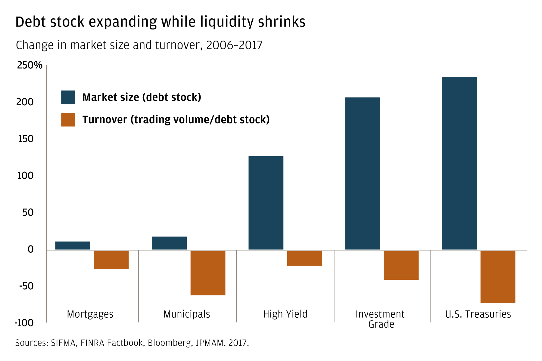 Debt stock expanding while liquidity shrinks