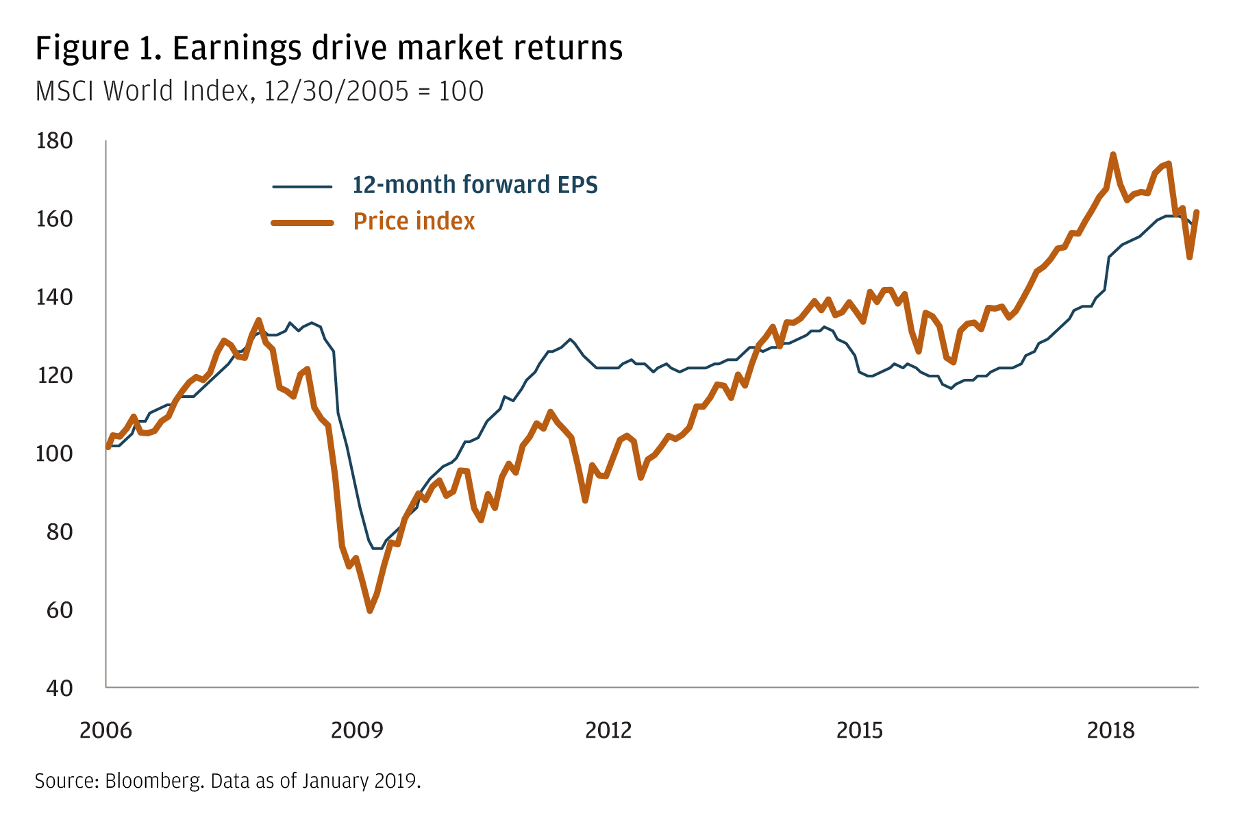 A line graph shows 12-month forward Earnings Per Share and the Price Index between 2006 and January 2019. The line tends to trend downwards until about 2009, and trends upwards during periods thereafter, with both lines at about 160 today.