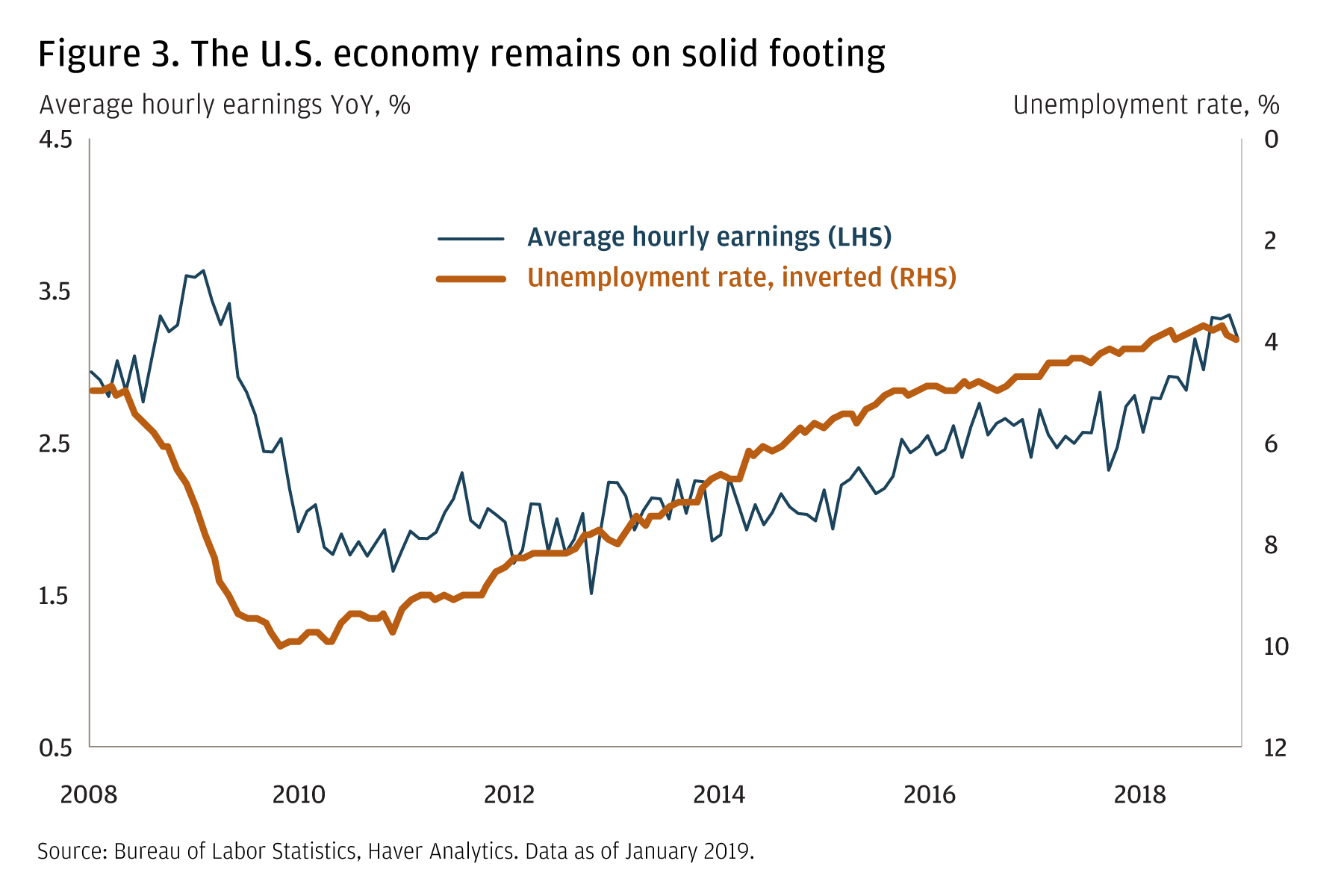 A line graph compares Average hourly earnings (LHS) and the Unemployment rate (RHS inverted), from 2008 to January 2019. The unemployment rate has been declining and is near historical lows at about 4%, and average hourly earnings have been increasing year-over-year.