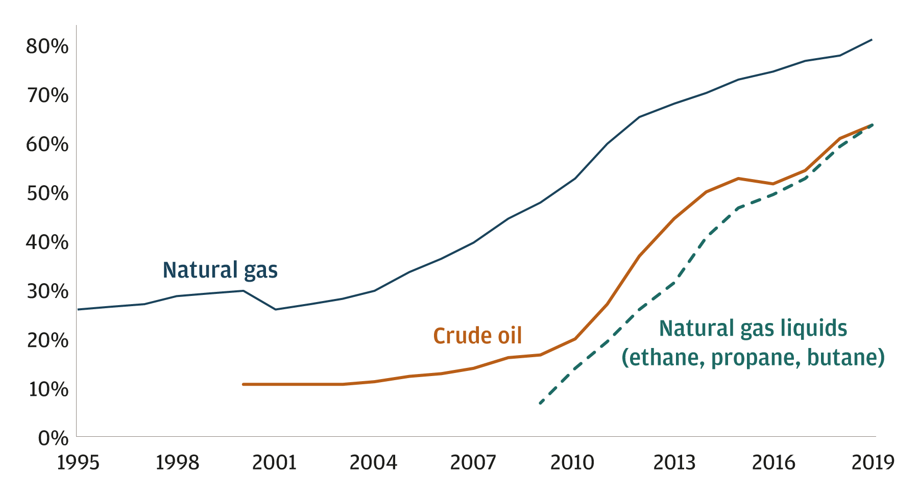 Percentage of US oil and gas production derived from hydraulic fracturing